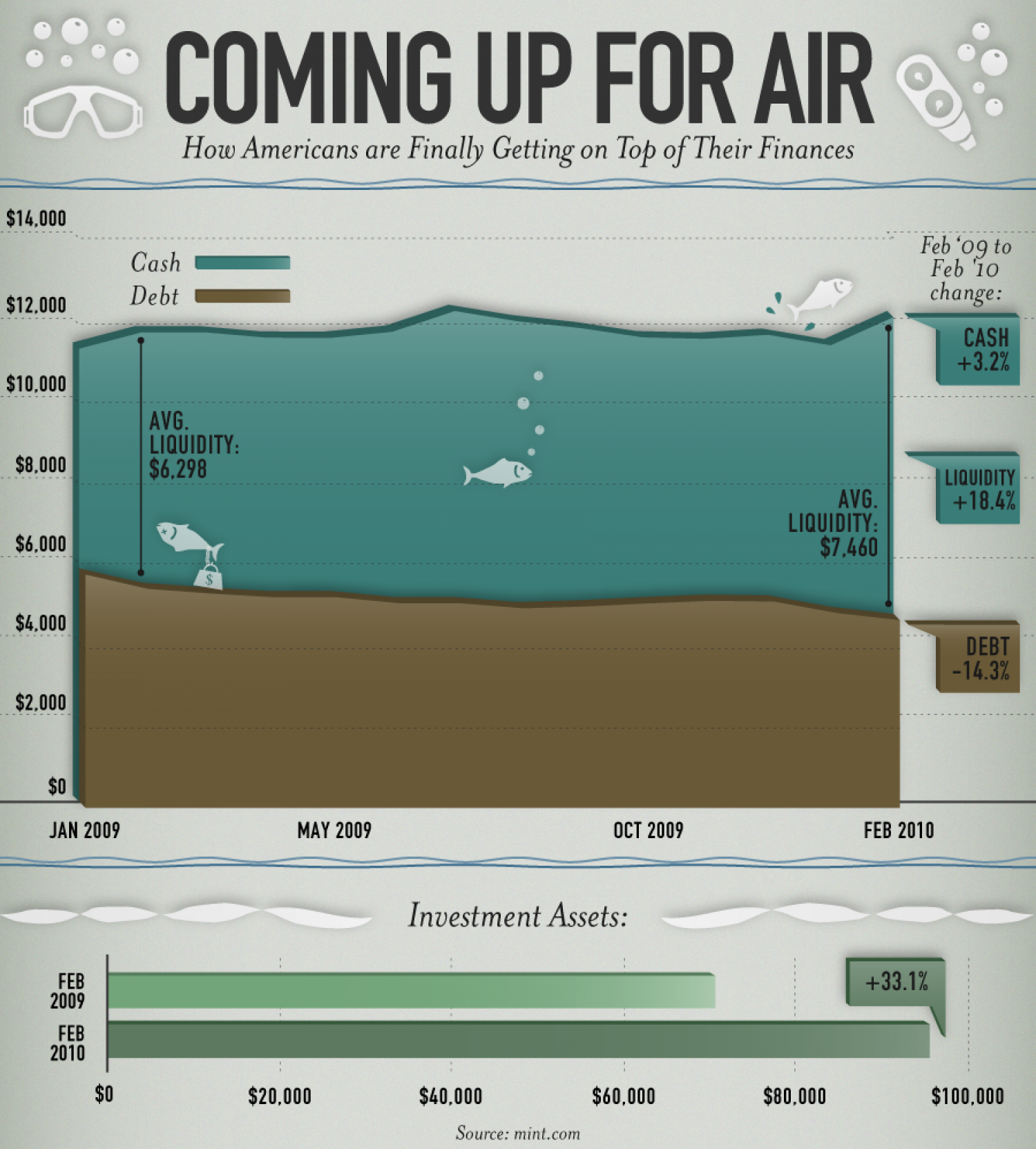Coming Up For Air Infographic