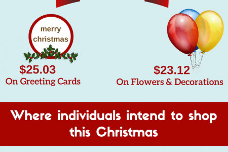 Commerce of Christmas Infographic