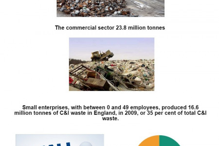 COMMERCIAL AND INDUSTRIAL WASTE IN UK Infographic