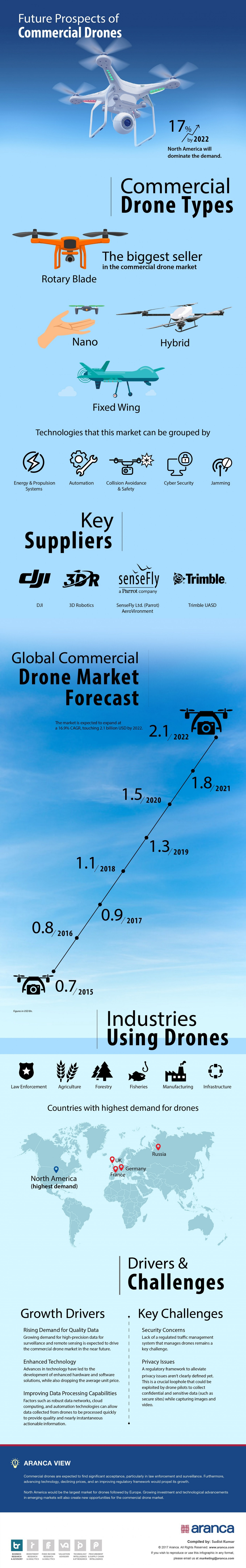 Commercial Drones — Future Prospects Infographic