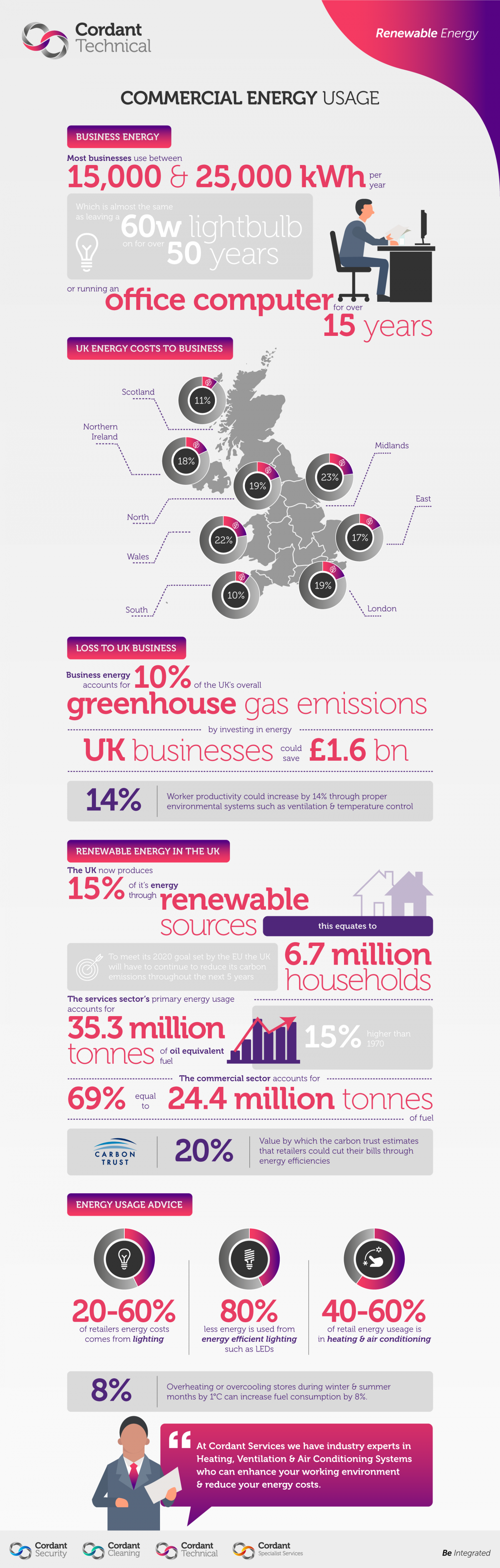 Commercial Energy Usage: Renewable Energy in the UK Infographic