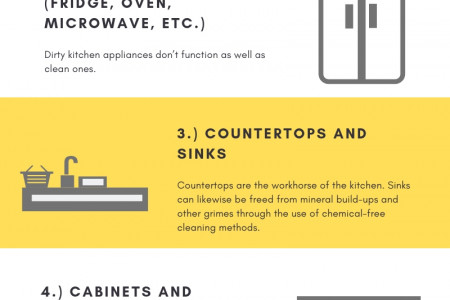 Commercial Kitchen: Which Parts Should You Organize And Deep Clean? Infographic