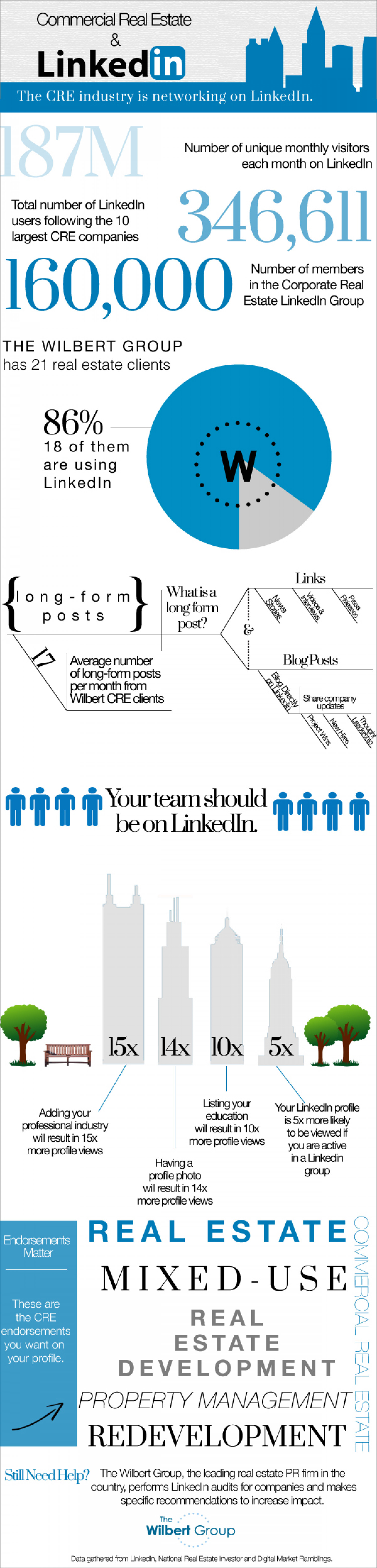 Commercial Real Estate & Linkedin Infographic