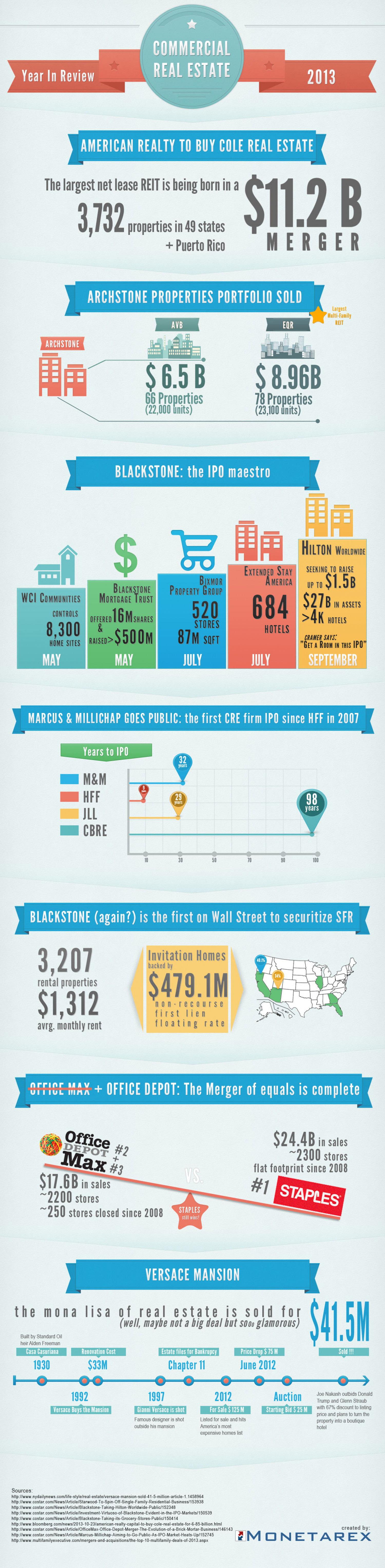 Commercial Real Estate 2013: a year in review Infographic