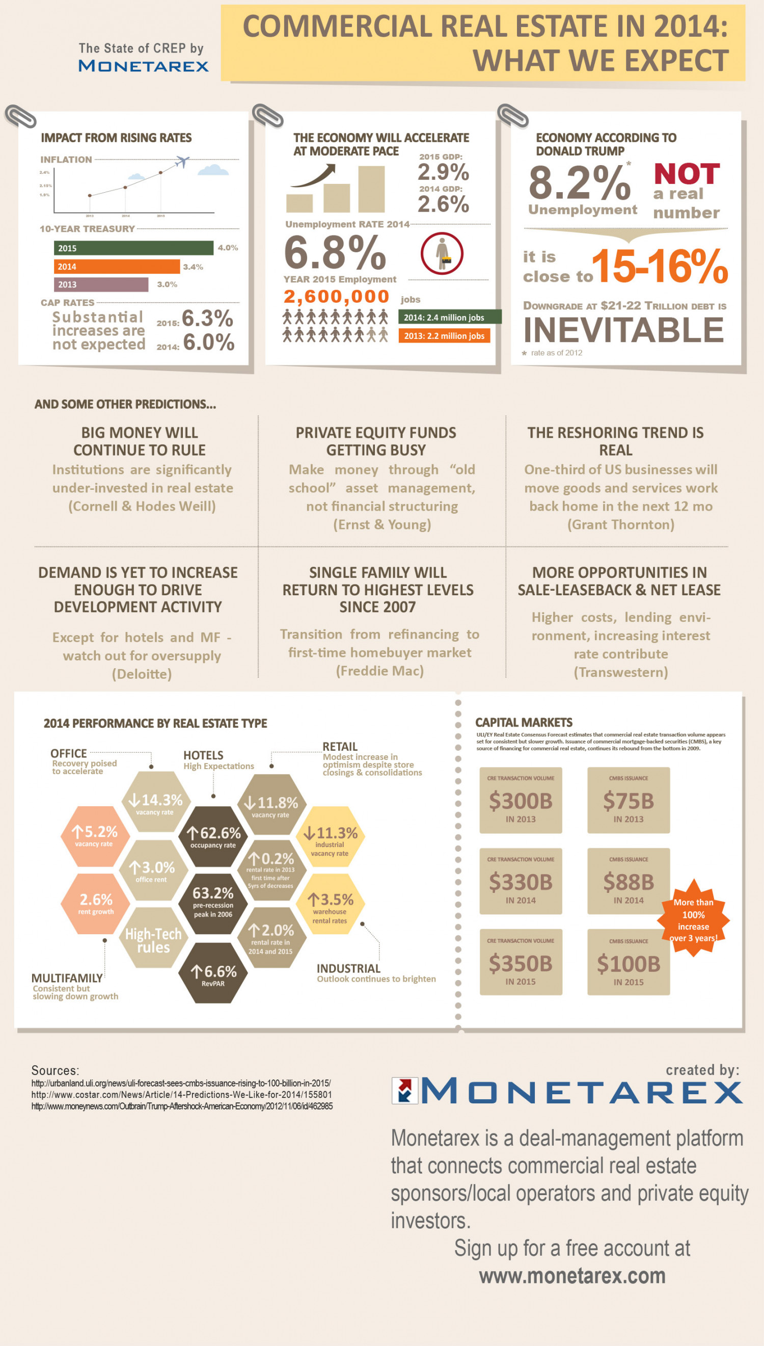 Commercial Real Estate in 2014: What To Expect  Infographic