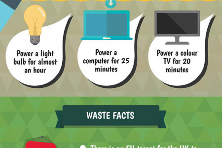 Commercial Waste Management Infographic
