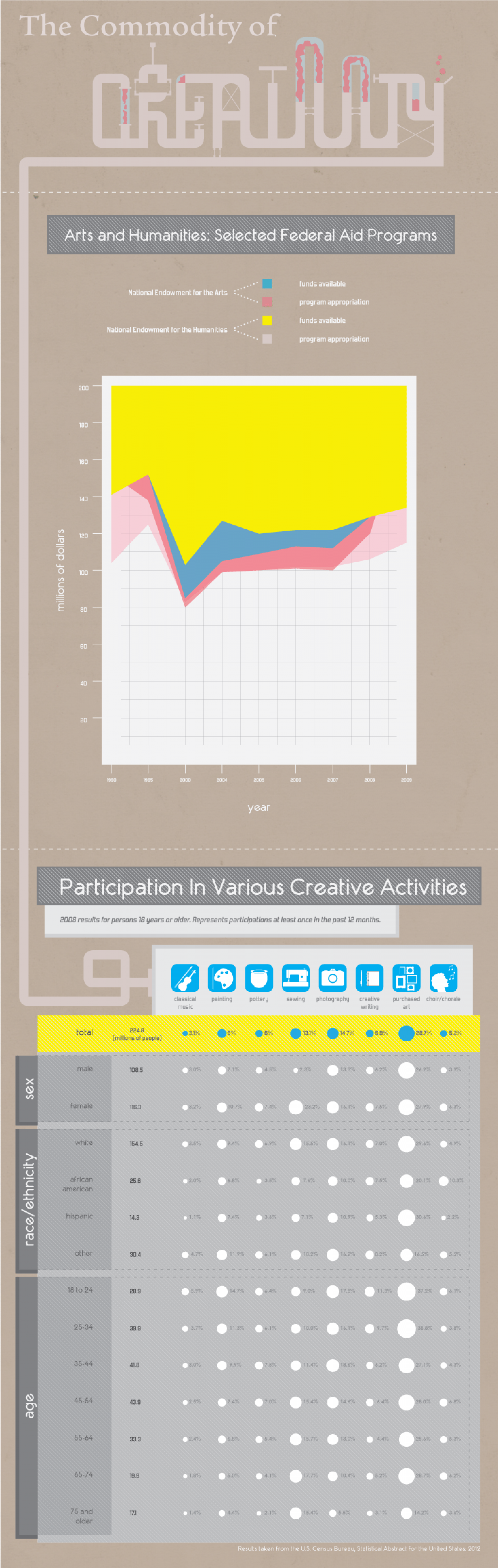 Commodity of Creativity  Infographic