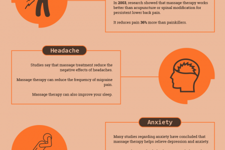Common Benefits of Massage Therapy Infographic