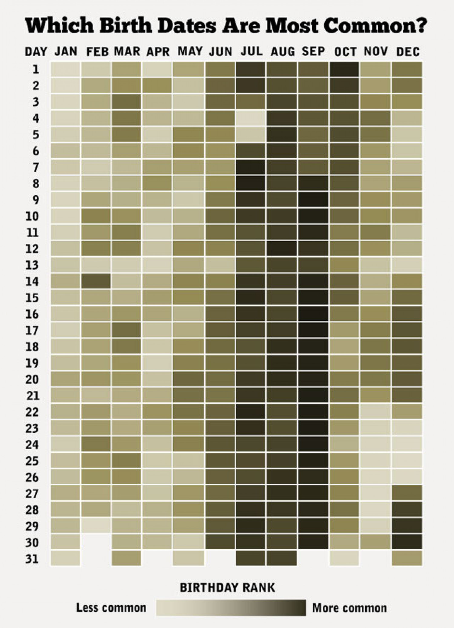Common Birthdays Infographic