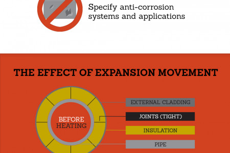 Common Causes of Corrosion Under Insulation (CUI) Infographic