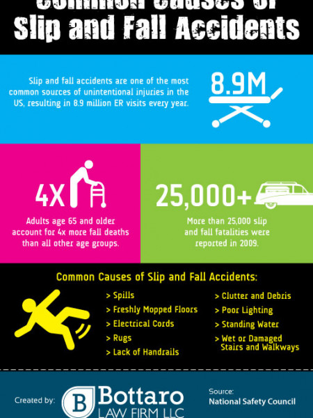 Common Causes of Slip and Fall Accidents  Infographic