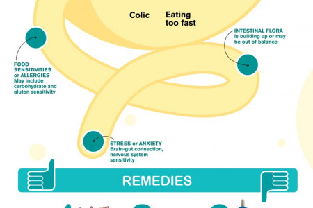 Common Causes of Tummy Aches in Children Infographic