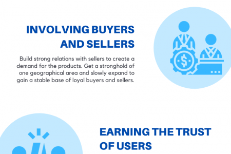 COMMON CHALLENGES OF CREATING  AN ONLINE MARKETPLACE SOLUTION  Infographic