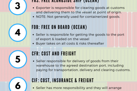 Common Examples of Incoterms Infographics Infographic