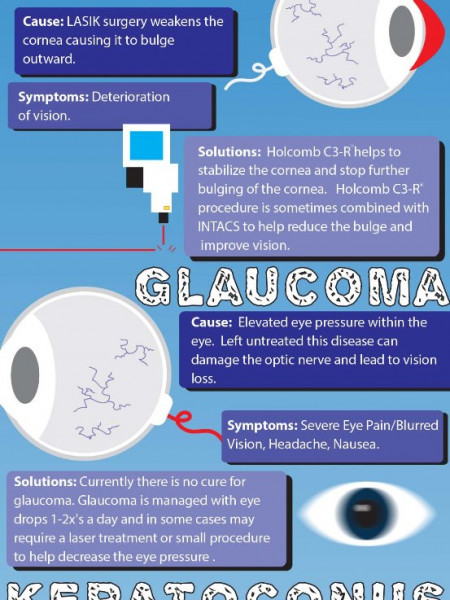Common Eye Disorders Infographic