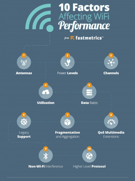 Common Factors affecting WiFi performance Infographic
