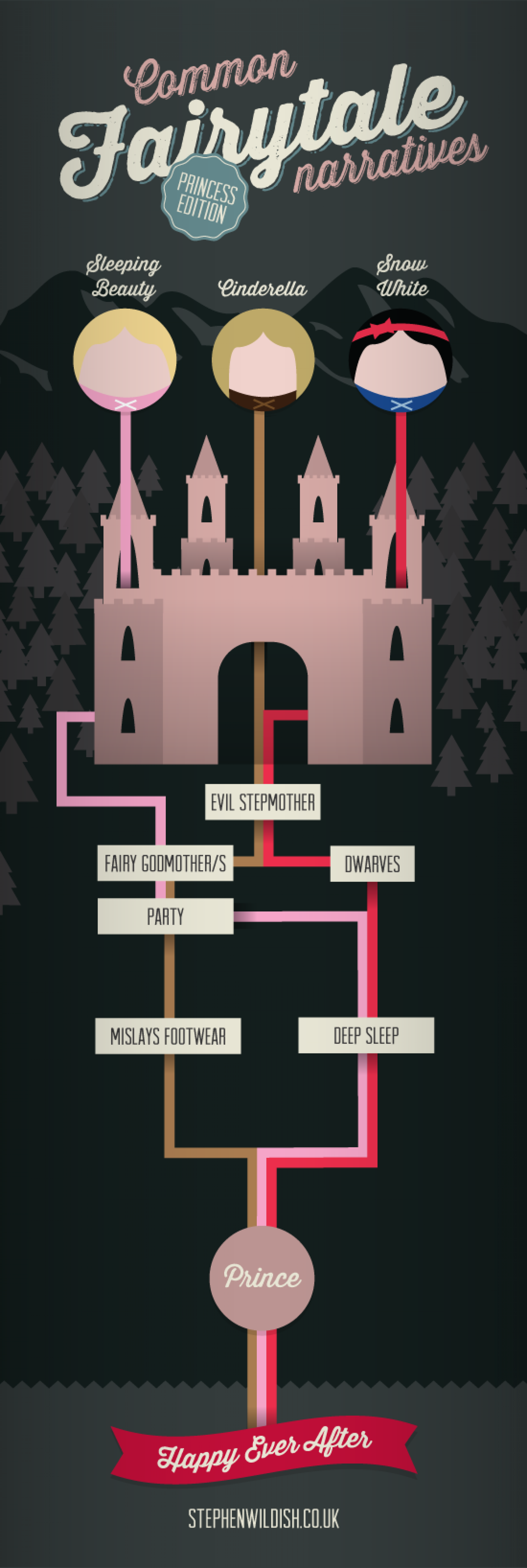 Common Fairytale Narratives - Princess edition Infographic