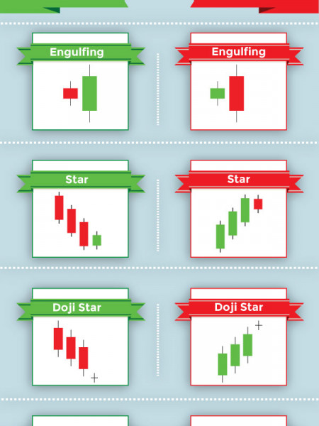 Common Forex Candlestick Patterns Infographic