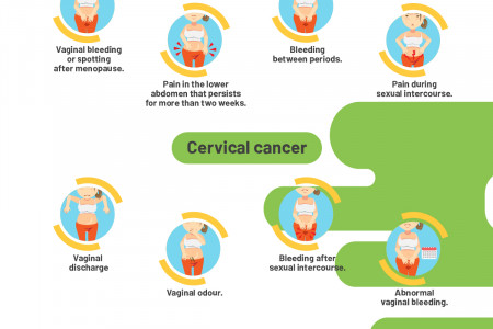 Common Gynecological Cancers and their Symptoms Infographic