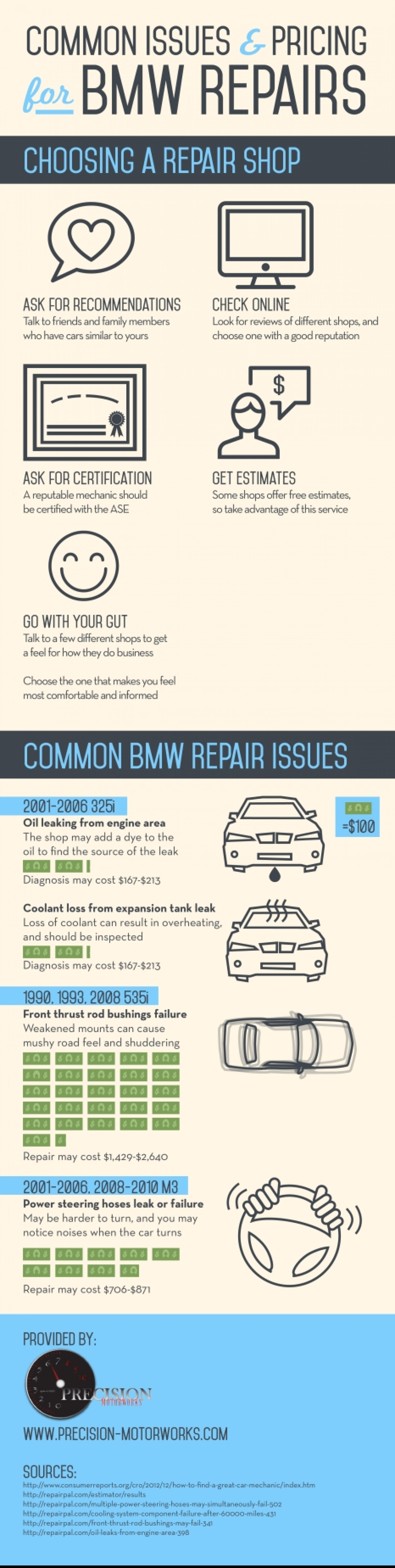 MON ISSUES AND PRICING FOR BMW REPAIRS