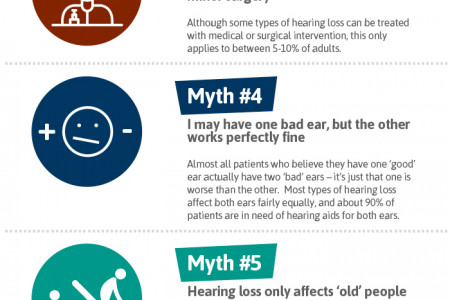 Common myths about hearing loss Infographic