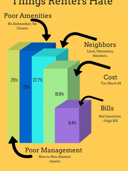 Common Problems faced by College Tenant Infographic