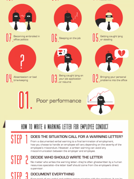common reasons for almost getting fired infographic - Getting Fired How To Avoid Getting Fired From Your Job