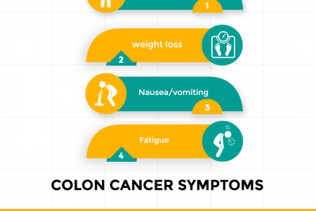 Common Symptoms associated with Colon Rectal Cancer - Smiles Bangalore Infographic