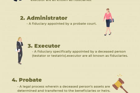 Common Terms used in the Probate System Infographic