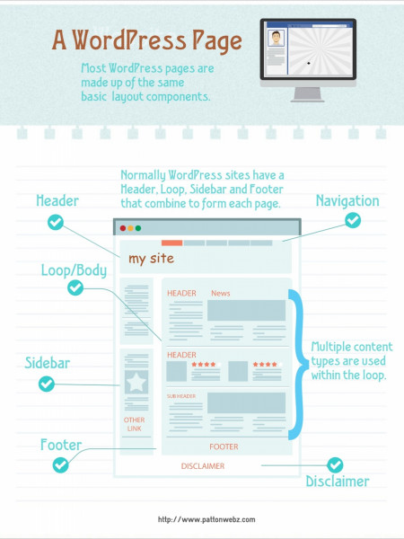 Common WordPress Page Layout Infographic