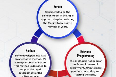 Commonly Used Agile Methods  Infographic