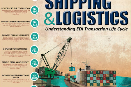Commonly Used EDI Transaction Sets in Shipping & Logistics Industry! Infographic