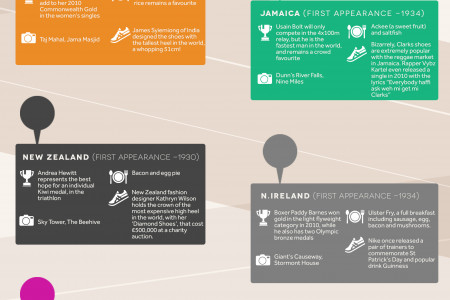 Commonwealth Games Infographic