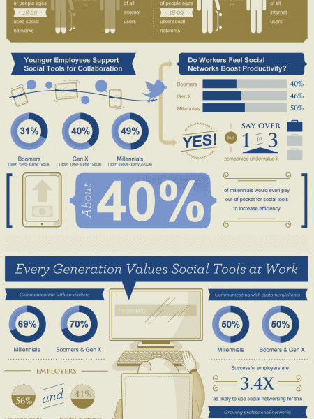 Communicating in the Modern Workplace Infographic