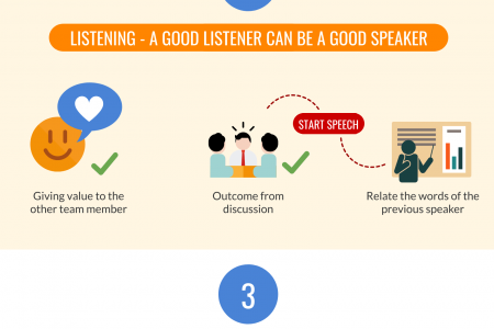 Communication Skills for the workplce success Infographic