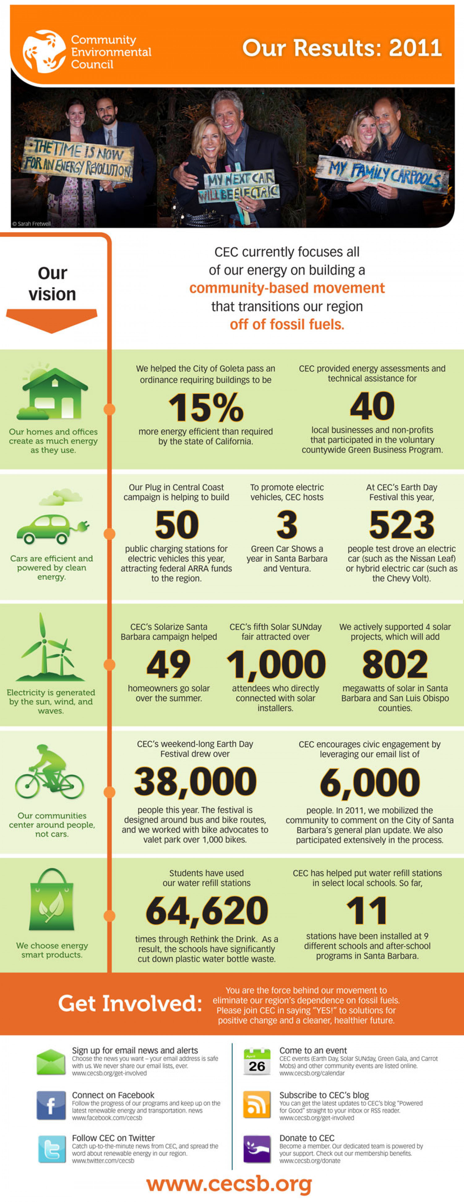 Community Environmental Council's Results 2011 Infographic
