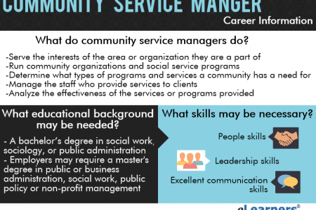 Community Service Manager Infographic
