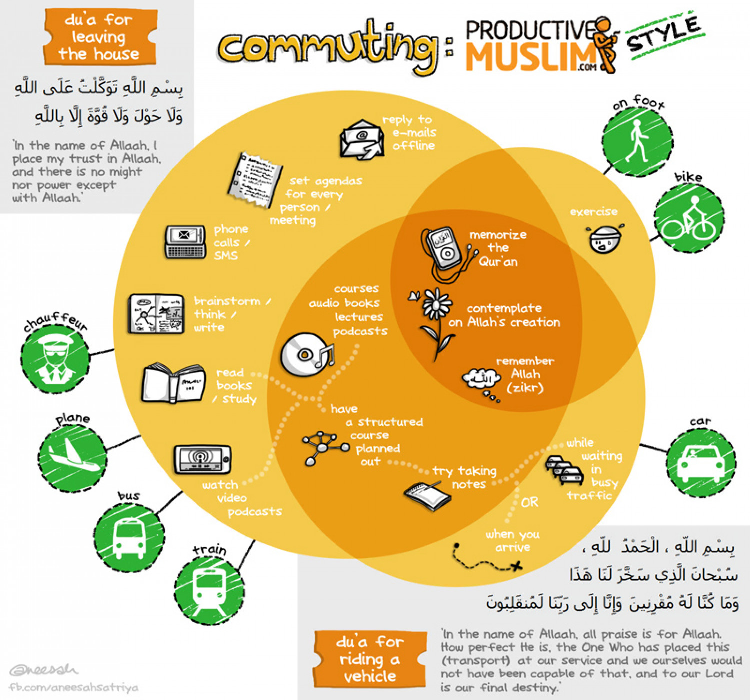Commuting the Productive Muslim style Infographic