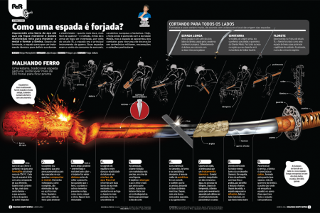 Como uma espada é forjada? (How is a sword forged?) Infographic