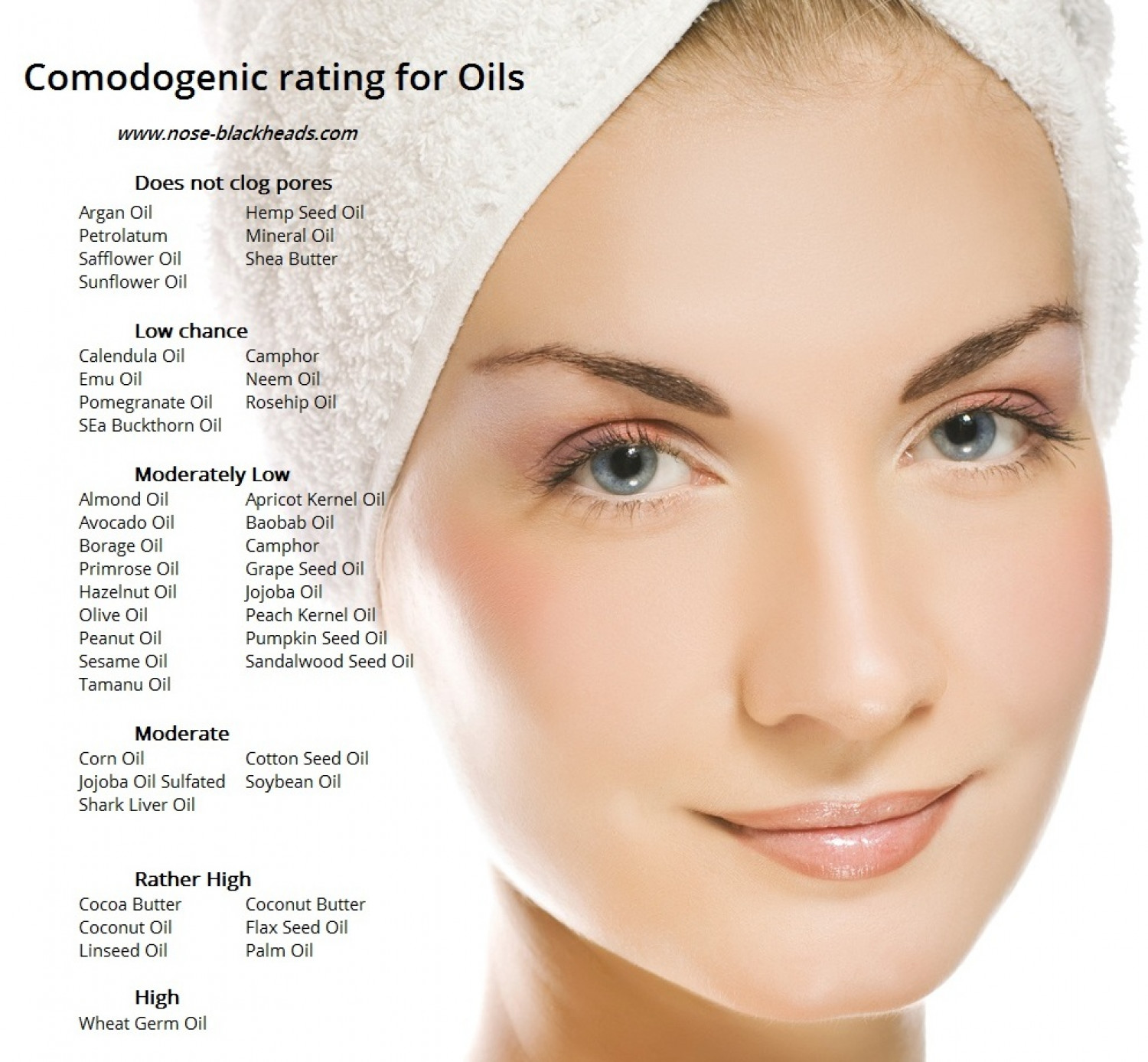 Comodogenic Rating for Oils Infographic