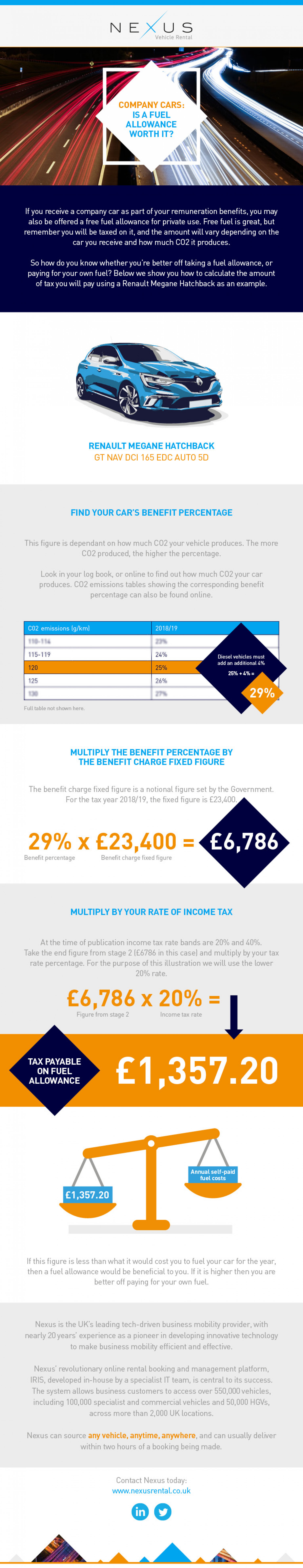 Company Cars: Is a Fuel Allowance Worth it? Infographic