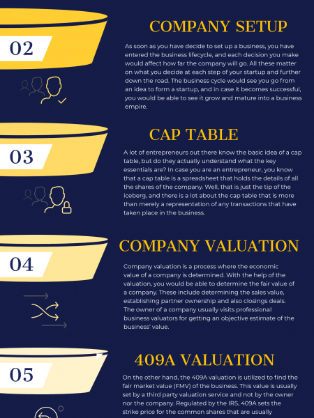 Company Valuation Methods Infographic