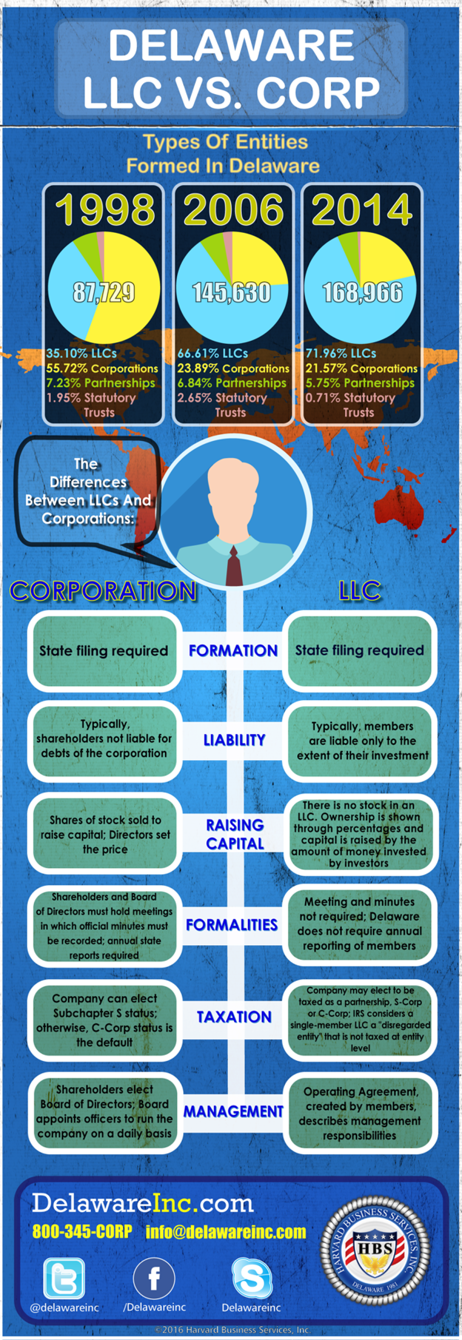 Compare Business Entities: LLC vs Corporation Infographic