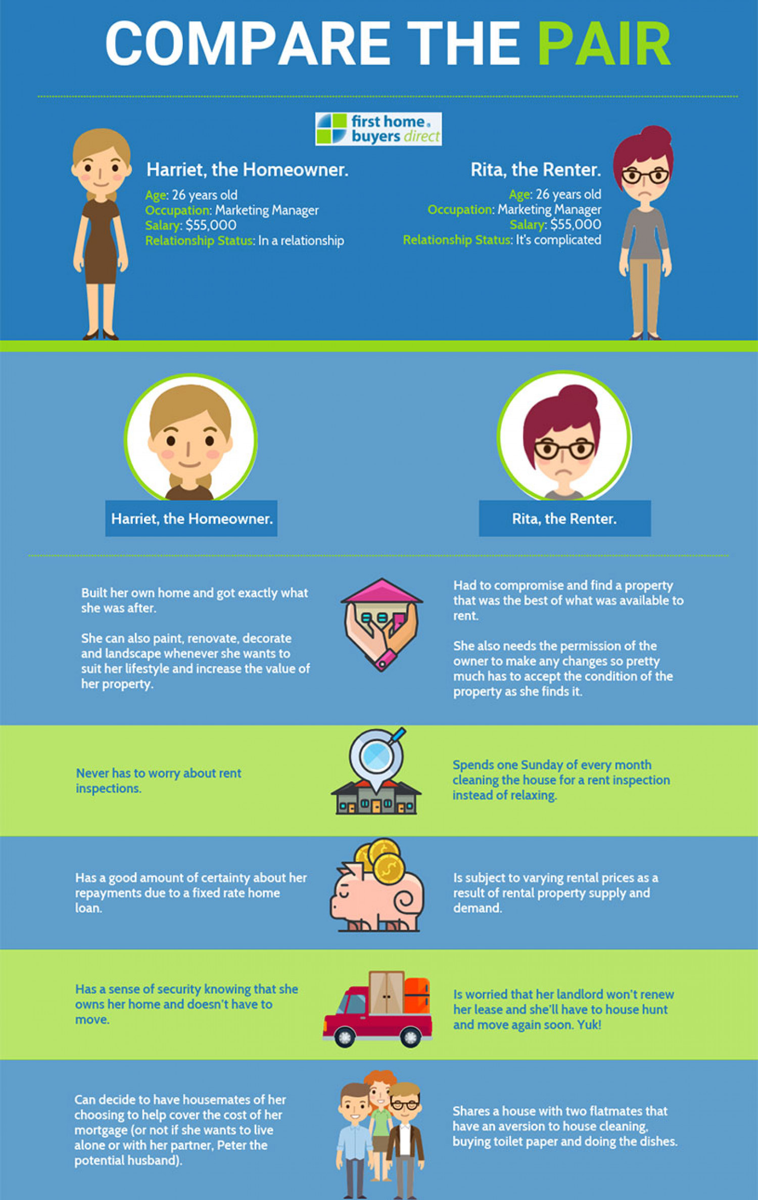 Compare Home Owner Vs Renter Infographic