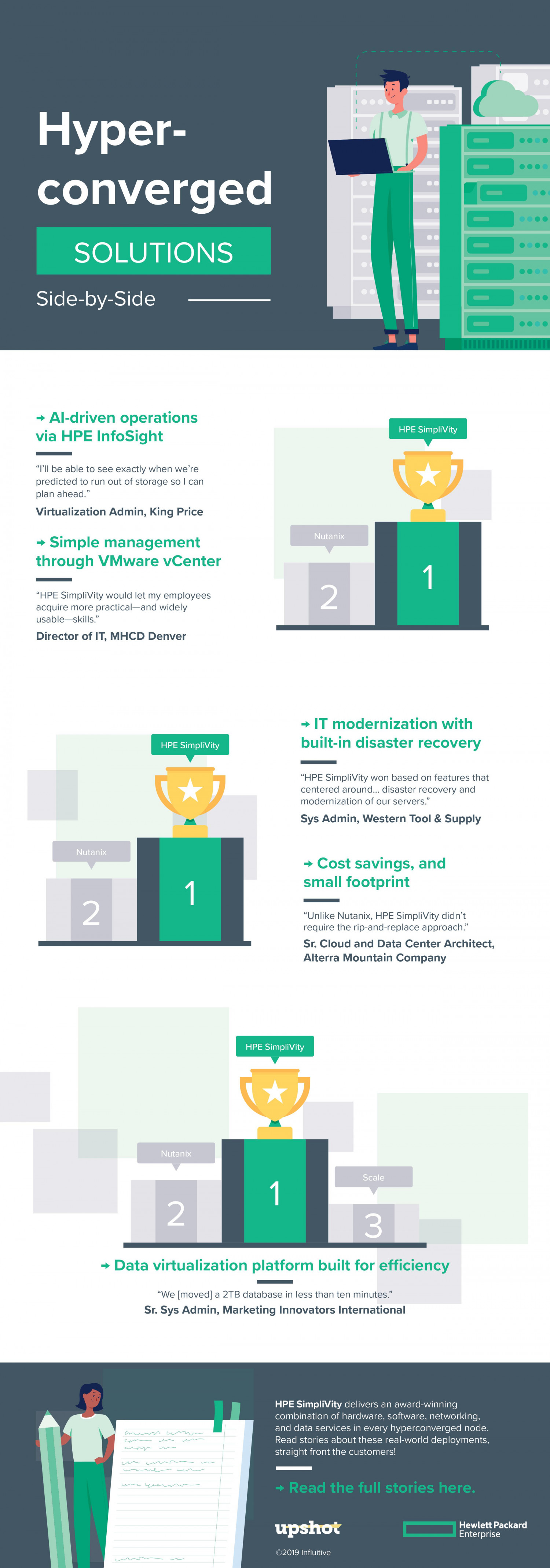 Compare Hyperconverged Solutions Infographic