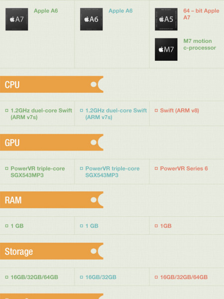 Compare iPhone Models – iPhone 5, iPhone 5C, iPhone 5S Infographic
