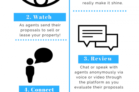 Compare Real Estate Agents - Finding the right agent makes dollars, and sense Infographic