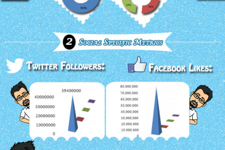 Comparing 4 Most Popular Online Video sharing Platforms Infographic