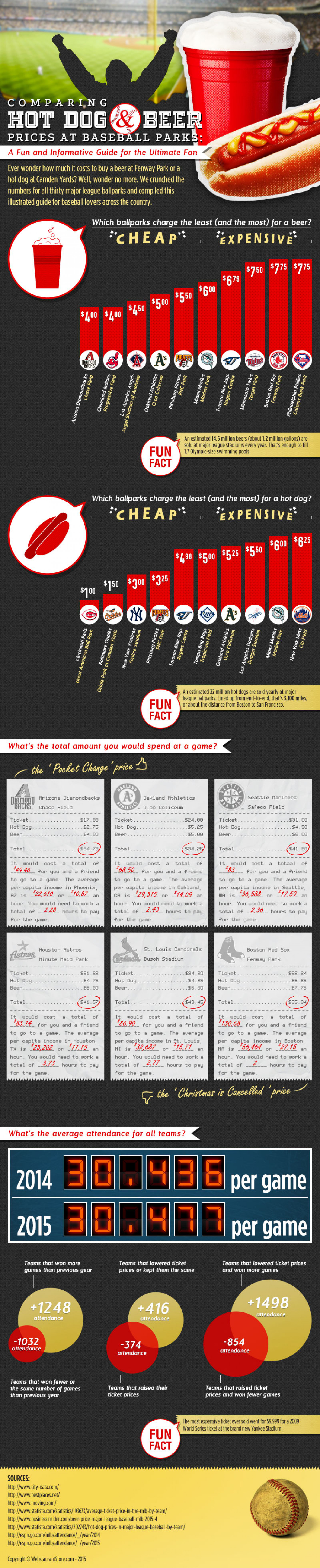 Comparing Beer, Hot Dog, and Ticket Prices at Major League Baseball Parks | 2016 Infographic