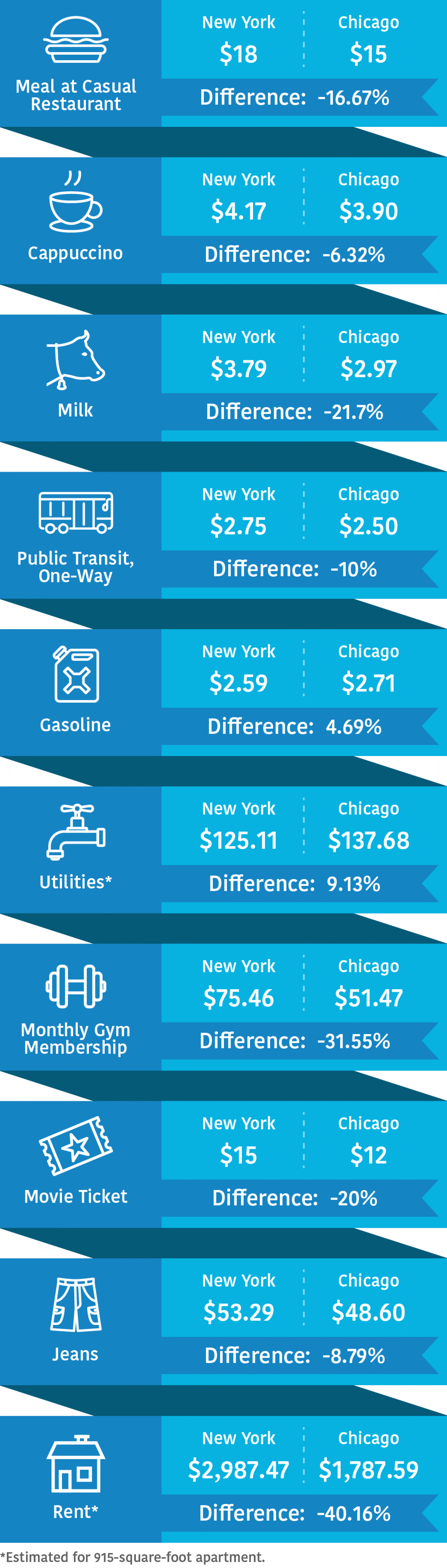 Comparing Big City Living – NY vs. Chicago Infographic